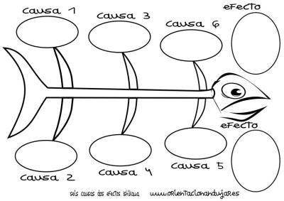 organizador grafico seis causas dos efectos Ishikawa espina de pescado círculos byn imagen