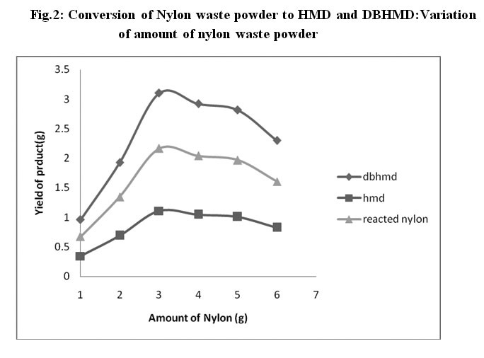 Recovery of Monomer from Nylon waste powder for its Recycling