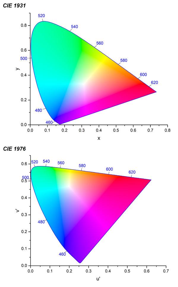 Chromaticity Diagram Template - File Exchange - OriginLab