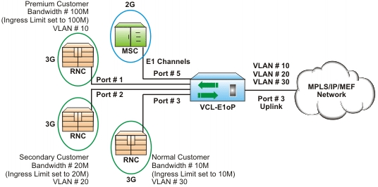 TDM over IP / TDM over Packet - Application Diagrams