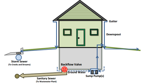 Sewer Backflow Preventer Diagram - Wiring Diagrams