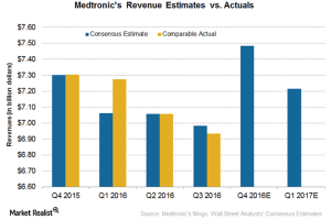 revenue-estimate-vs-actuals
