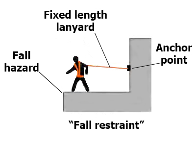 Osha Fall Protection Harness Training - WIRE Center \u2022 - fall protection plan template