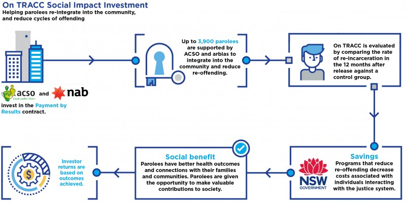 Social impact investments · Office of Social Impact Investment