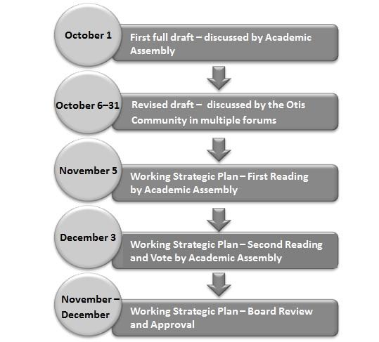 Strategic Planning Otis College of Art and Design
