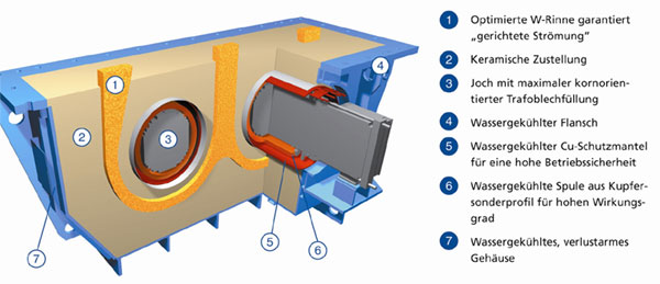 Channel Type Induction Furnaces For Melting Otto Junker