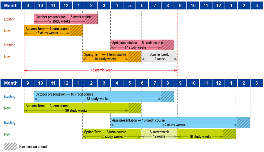 Implementation of a unified academic calendar The Open University