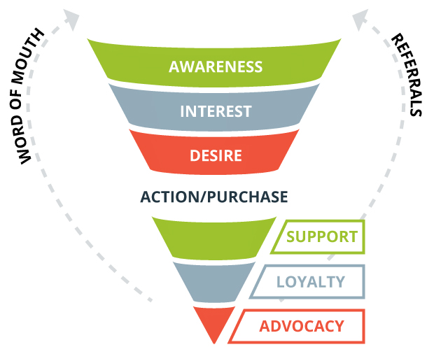 4-AIDA-Sales-Funnel-Buyer-Journey-to-Referral-Business-Support - Sales Agent Contract