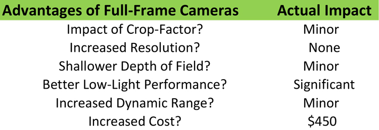 Is Full-Frame Worth It: Chart showing advantages of full-frame cameras over APS-C