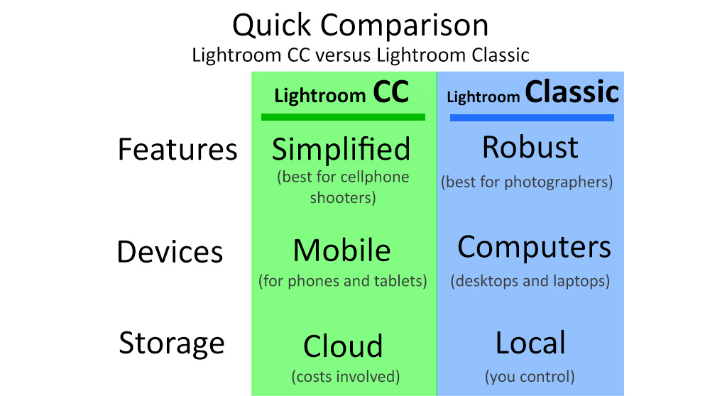 which photo editing software - Lightroom CC versus Classic
