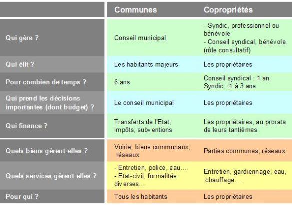 Beaucoup de points communs entre copropriétés et petites communes, mais des modes de gouvernance différents. ouvertures.net