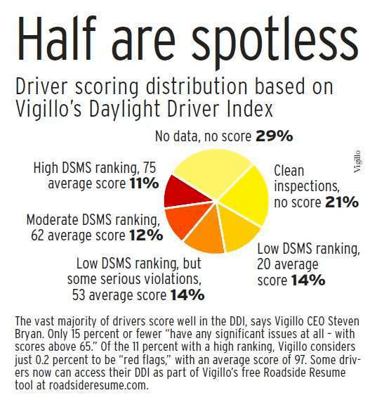 Who\u0027s keeping score CSA ranking tool for drivers