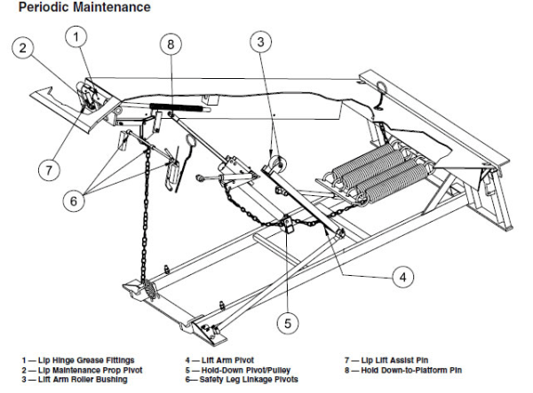 dock leveller wiring diagram