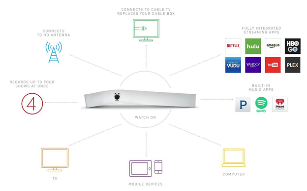 Record Your Favorite Shows With an OTA DVR