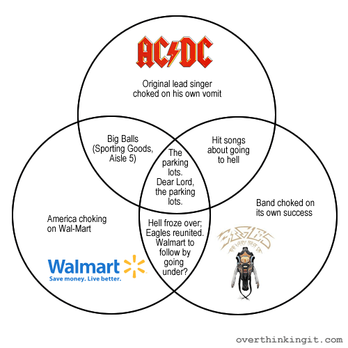 ac dc the eagles and walmart a venn diagram just waiting to happen