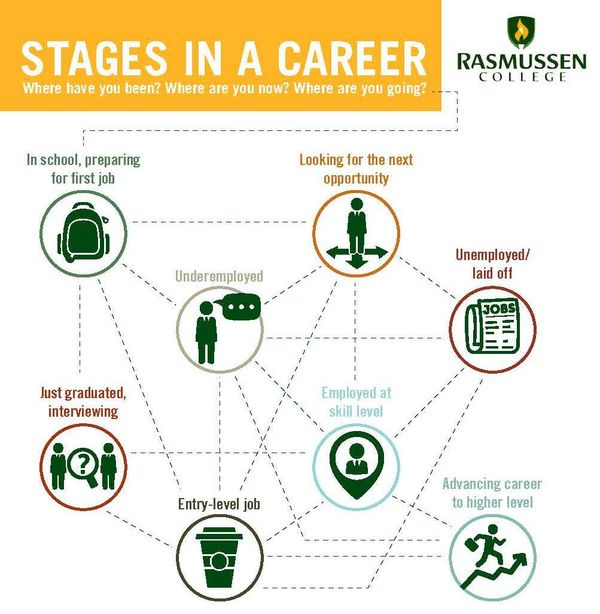 Your Career Path Plan - how to plan your career path