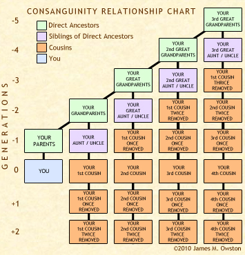 How are people related? Understanding consanguinity Sykes Elder Law