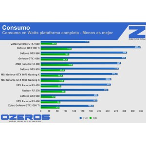 Serene Tarjeta Grfica Zotac Geforce Gtx Rendimiento Gtx 950 Strix Vs Gtx 960 Gtx 950 Sli Vs Gtx 960