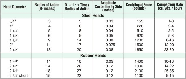 Selection Chart for Vibrator Heads, Shafts and Power Units