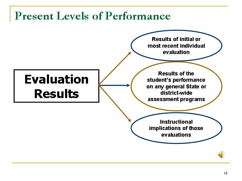 Capacity Analysis Training Module Ghsp Grand Haven Mi Present Levels Of Performance Slide18