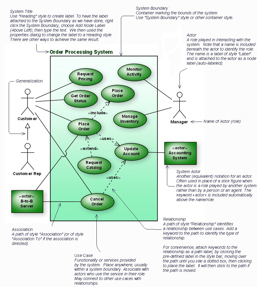 Use Case Diagrams Examples  40 Use Case Templates U0026