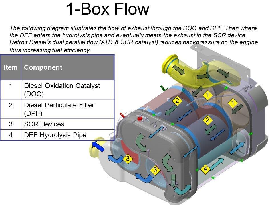 Dd15 Fuel Filter Housing Diagram