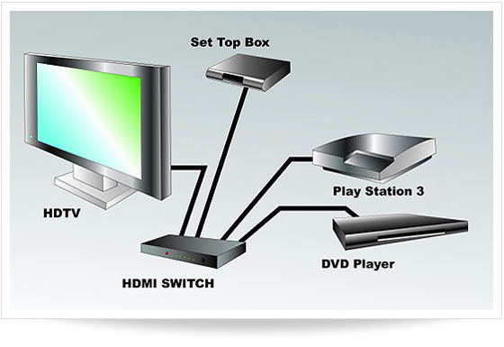 HDMI Splitter vs HDMI Switcher PacRad, Burbank, CA