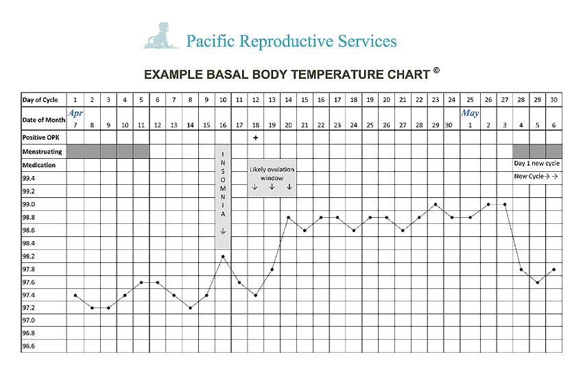 Detect Ovulaton  Pacific Reproductive Services Artificial