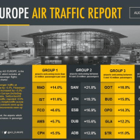 GLASGOW AIRPORT ANNOUNCED AS ONE OF EUROPE'S FASTEST GROWING AIRPORTS