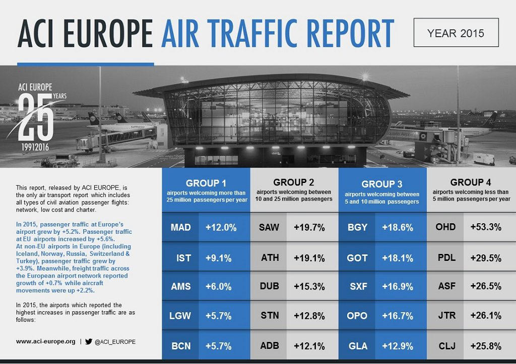 Glasgow Airport confirmed as one of EU's fastest growing airports in 2015