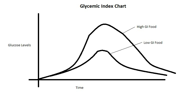 Glycemic Index Food List - Foods That Make You Fat - Paleo Diet Evolved