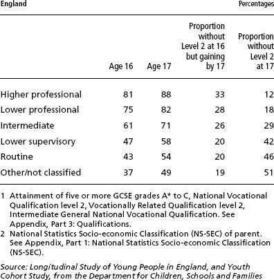 Social Trends - Table 316 for article Education and training - qualification table