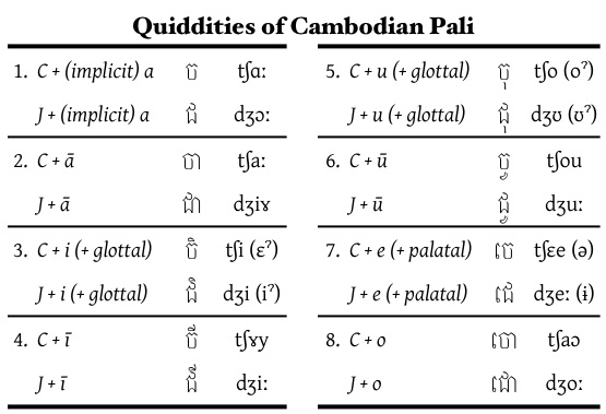 Resources for Learning Pali - thai alphabet chart