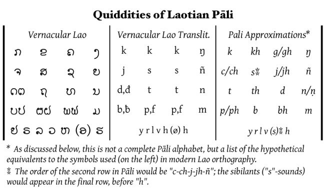 Resources for Learning Pali - sanskrit alphabet chart