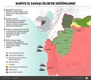 Suriye'de muhaliflerin son kalesi İdlib'de 4 milyona yakın sivil, Esed rejimi ve destekçilerinin olası operasyonundan endişeli. Türkiye ile 130 kilometrelik sınırı paylaşan ve stratejik konumdaki İdlib'de herhangi bir çatışma, Türkiye ve Avrupa'ya büyük bir göç dalgasını tetikleyebilir. Yaklaşık 70 bin muhalif savaşçı ve rejim karşıtı silahlı grupların kontrolündeki İdlib, küresel rekabete de sahne oluyor. ( Yasin Demirci - Anadolu Ajansı )