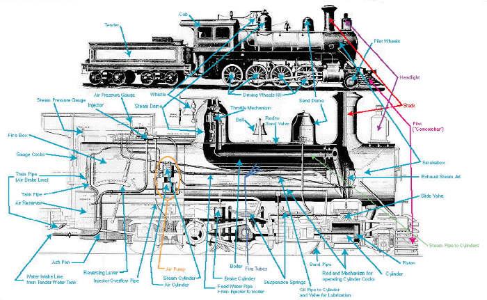 Steam Engine Locomotive Diagram Online Wiring Diagram