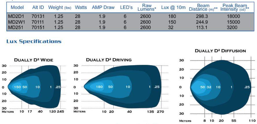 rigid led wiring diagram rigid industries light bar wiring