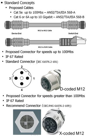 m12 to rj45 wiring diagram phoenix contact connection technology for