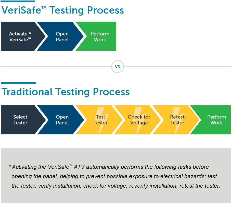 VeriSafe Verify the Absence of Voltage