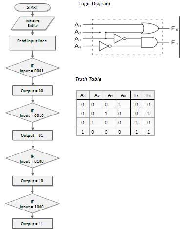VLSI LAB Experiments for Spartan 3AN FPGA Evaluation Board