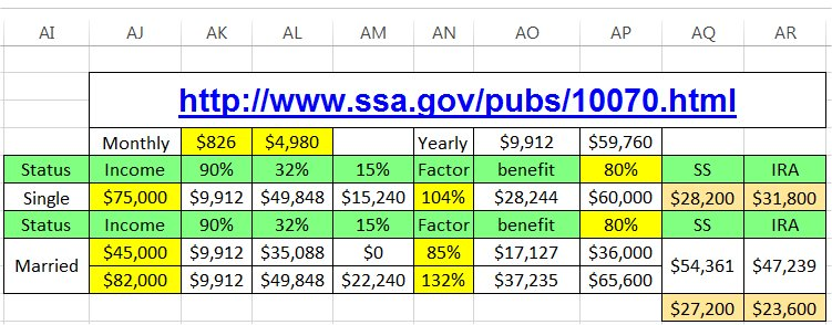 Spreadsheet to show how taxable SS benefits will affect you