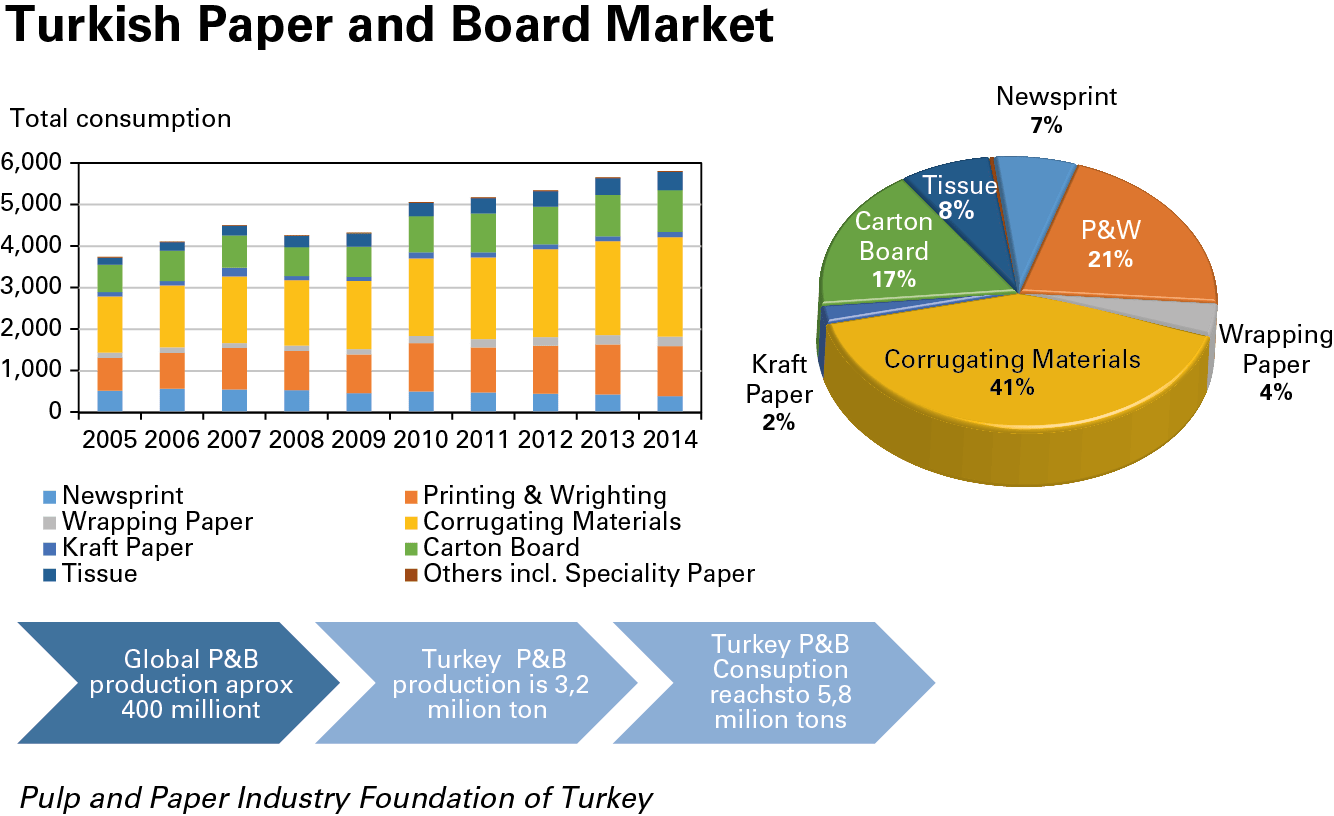 Markettrends The Pulp And Paper Sector Is Not Dead Yet
