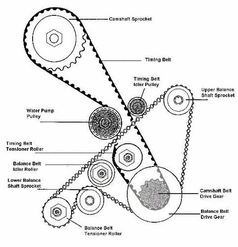 lotus schema moteur hyundai