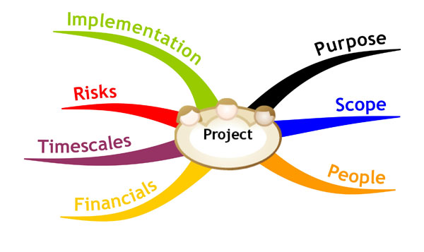 Project Execution  Management, Planning and Scheduling - Paramount - project planning