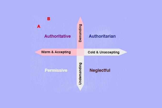 What Is Authoritative Parenting? (Examples) - Parenting For Brain