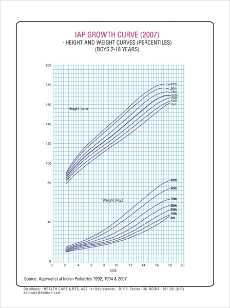 Physical growth charts - 2 years to 18 years