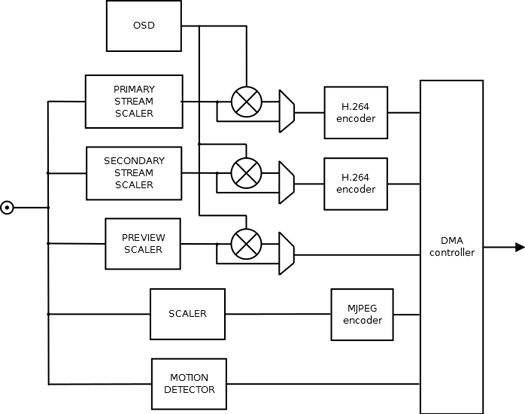 h.264 video encoder block diagram
