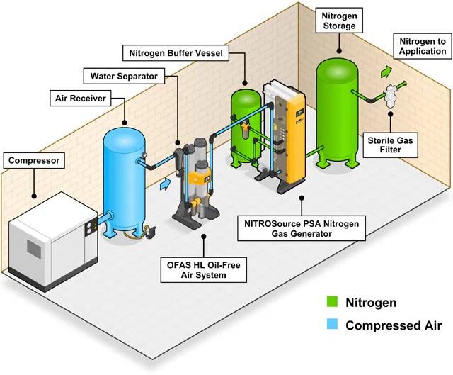 Gas Separation and Filtration Division EMEA - Parker