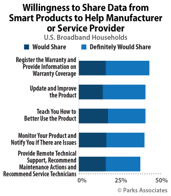Parks Associates Consumers willing to exchange smart home product
