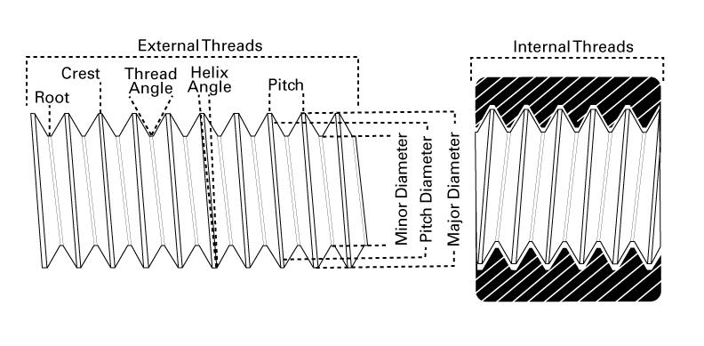 profile diagram of thread